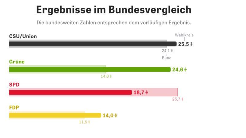 Ergebnisse der Bundestagswahl im WK 218